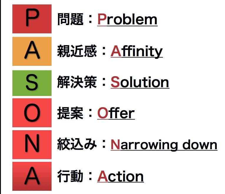 PASONAの法則を使ってランディングページを作ってみよう!