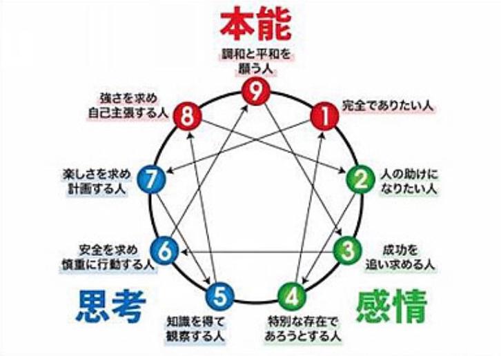 エニアグラムセールスのノウハウが組み込まれているLP(ランディングページ)の作成 komiの実践記