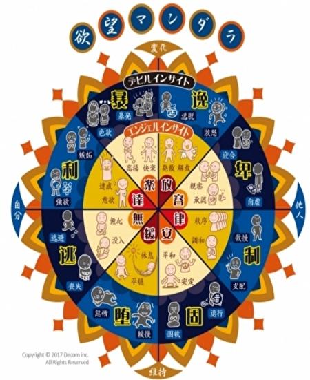 人間の欲望をデビルとエンジェル 裏と表の心理を表したチャート。